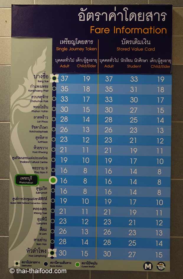 MRT Ticketpreise Bangkok