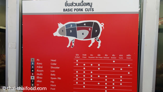 Teilstücke des Schweinefleischs so wie man sie in Thailand verwendet